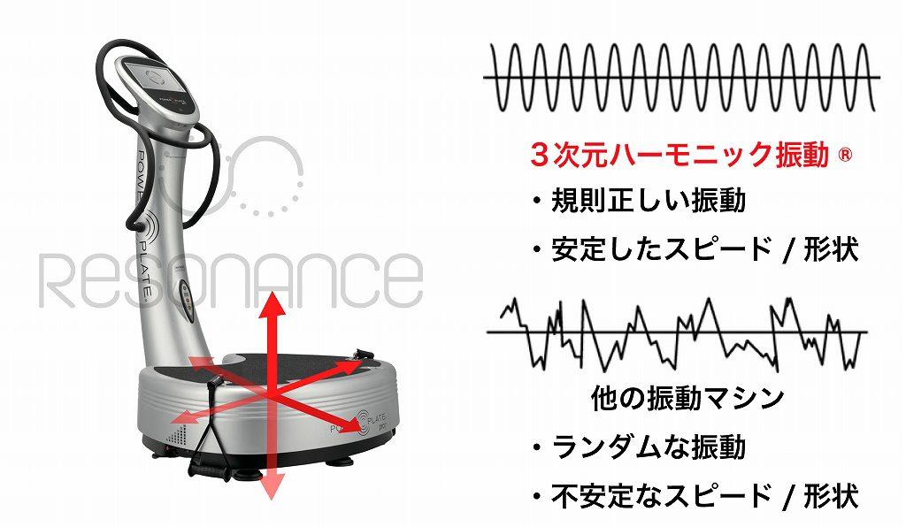 パワープレート 振動
